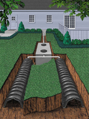 Types of inspections done right from orillia to muskoka for Cottage septic systems