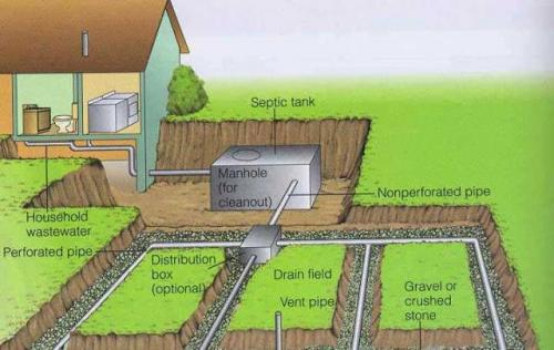 drawing of septic drain field showing weeping pipe distribution tank and home. Typical layout all over where soil depth permits .Not much would be exposed to a home inspectors view.