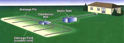 Picture of typical septic system layout used throughout Muskoka and Orillia.