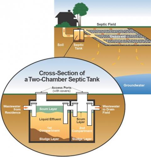 Septic Systems Muskoka Home Cottage And Commercial